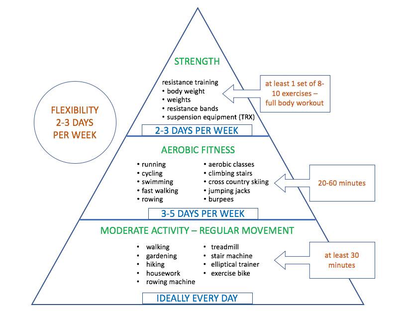 Exercise Pyramid