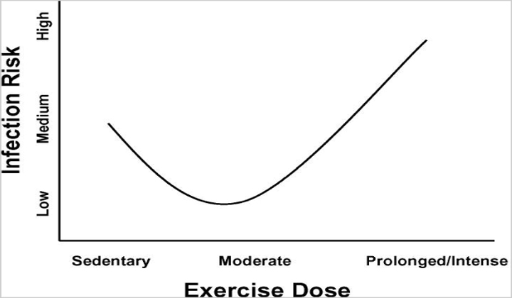 exercise-dose